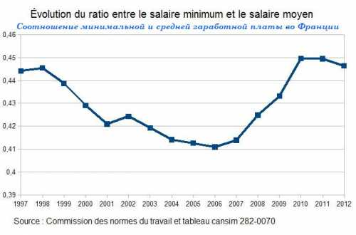 средняя и минимальная зарплата в челябинске в 2018